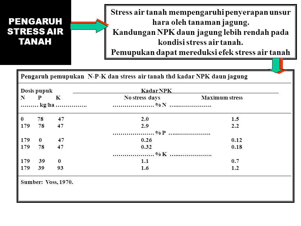 PENGARUH STRESS AIR TANAH Stress air tanah mempengaruhi penyerapan unsur hara oleh tanaman jagung. Kandungan NPK daun jagung lebih rendah pada kondisi