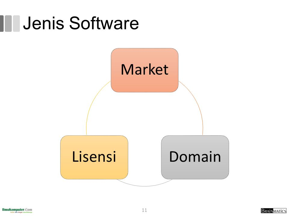 Jenis Software Market DomainLisensi 11