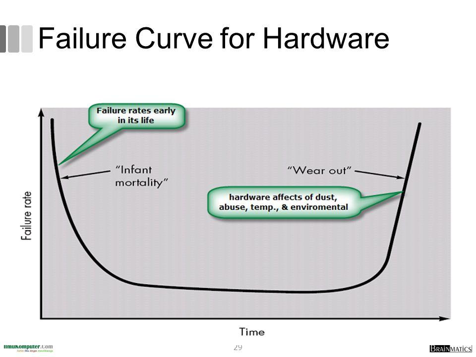 Failure Curve for Hardware 29
