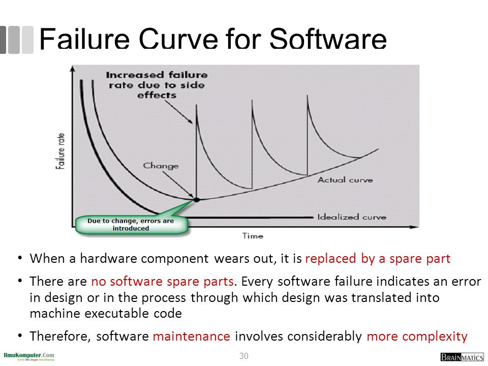 Failure Curve for Software 30 When a hardware component wears out, it is replaced by a spare part There are no software spare parts. Every software fa