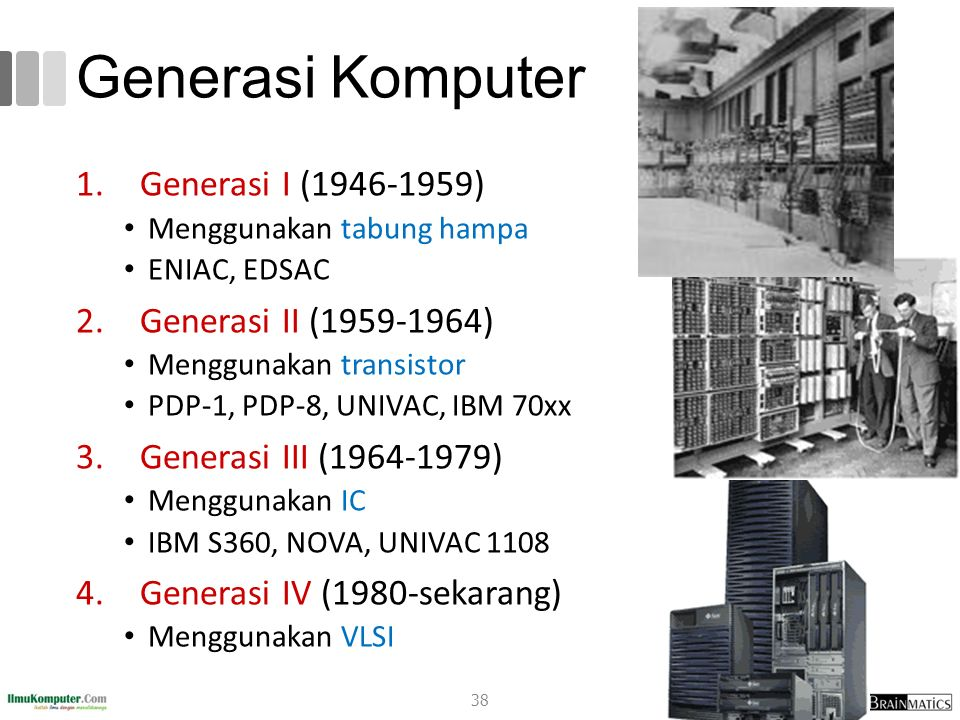 Generasi Komputer 1.Generasi I (1946-1959) Menggunakan tabung hampa ENIAC, EDSAC 2.Generasi II (1959-1964) Menggunakan transistor PDP-1, PDP-8, UNIVAC