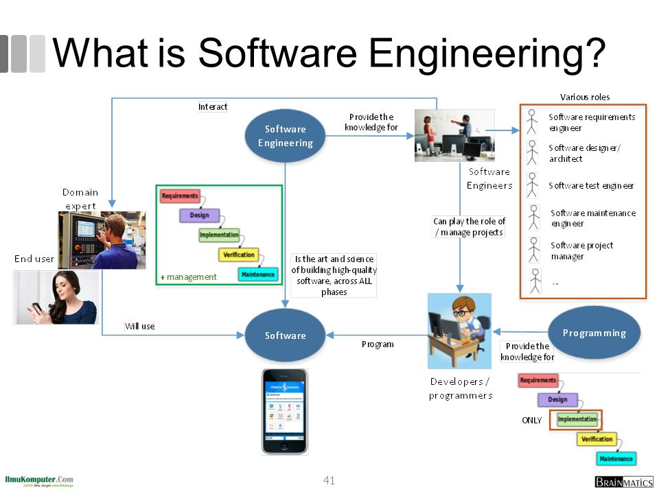What is Software Engineering? 41