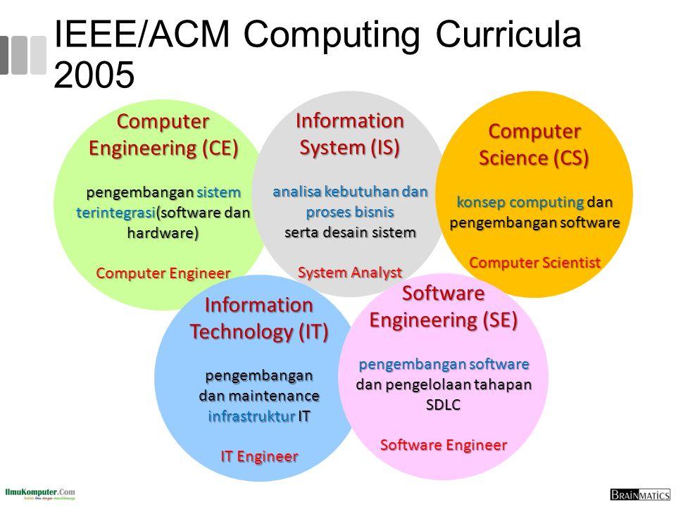 IEEE/ACM Computing Curricula 2005 Computer Engineering (CE) pengembangan sistem terintegrasi(software dan hardware) Computer Engineer Information Syst