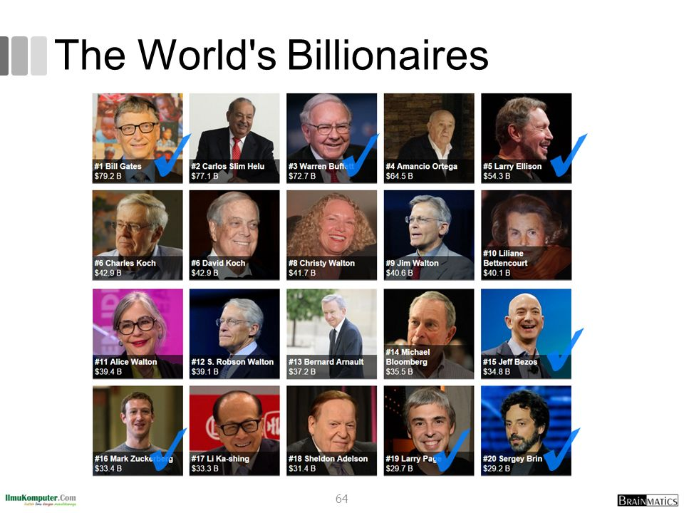 The World's Billionaires 64