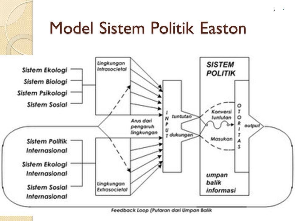 Model Sistem Politik Easton f