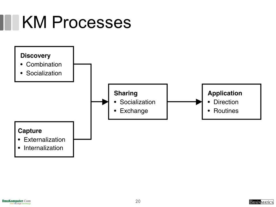 KM Processes 20