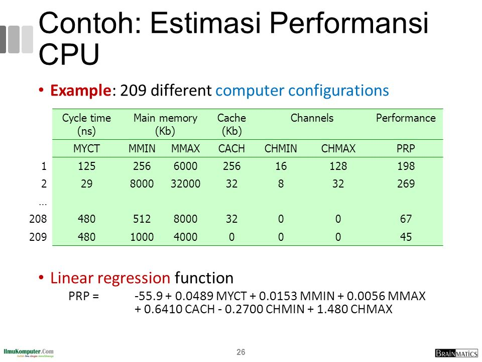 Contoh: Estimasi Performansi CPU Example: 209 different computer configurations Linear regression function PRP = -55.9 + 0.0489 MYCT + 0.0153 MMIN + 0