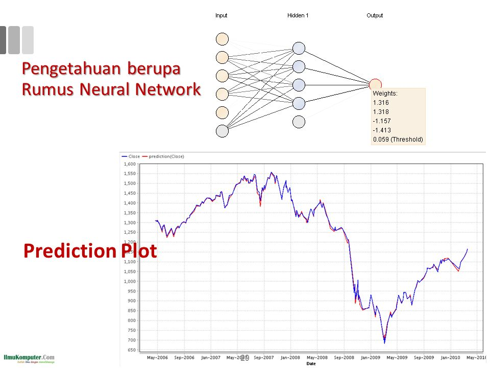 Pengetahuan berupa Rumus Neural Network Prediction Plot 29