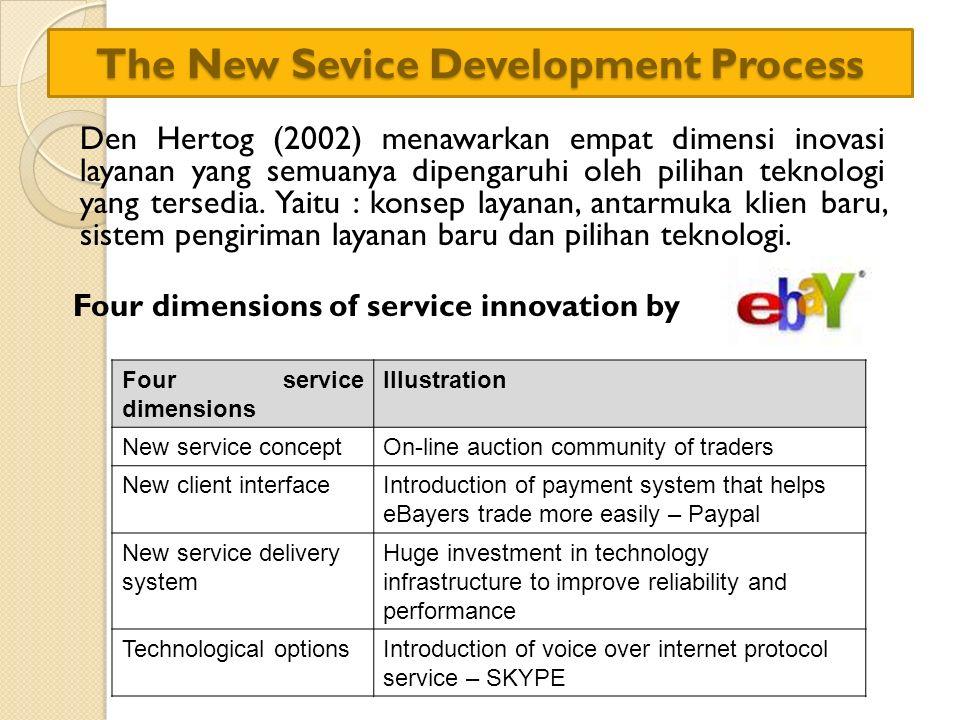 The New Sevice Development Process Den Hertog (2002) menawarkan empat dimensi inovasi layanan yang semuanya dipengaruhi oleh pilihan teknologi yang te