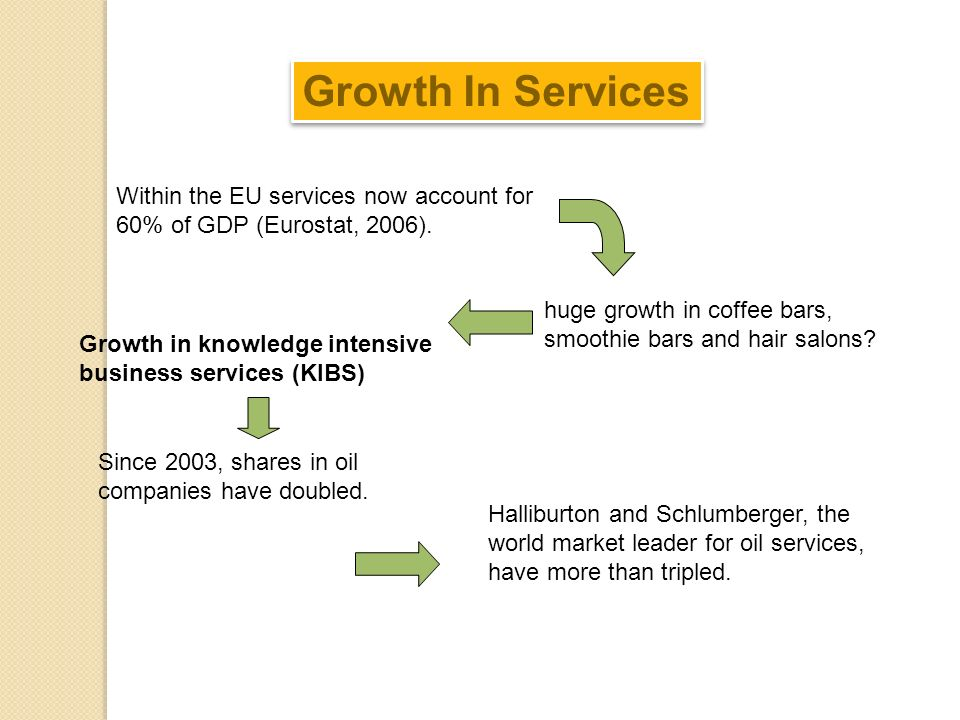 Within the EU services now account for 60% of GDP (Eurostat, 2006). Growth in knowledge intensive business services (KIBS) Growth In Services huge gro