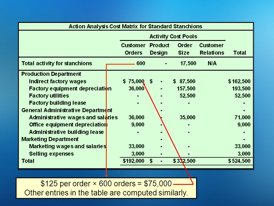 $125 per order × 600 orders = $75,000 Other entries in the table are computed similarly.