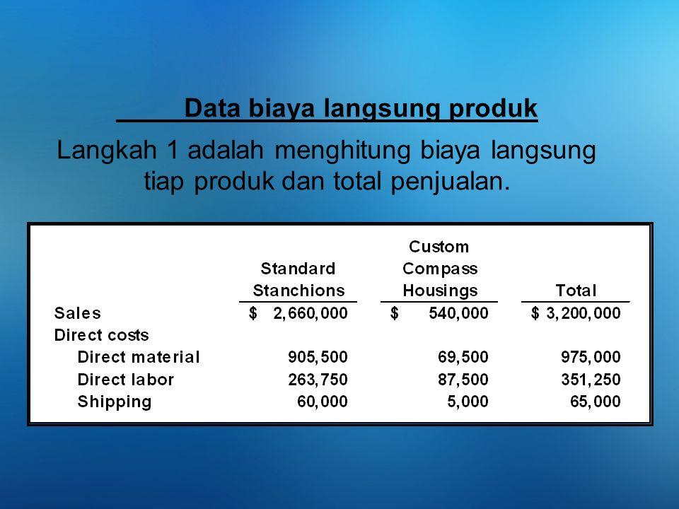 Data biaya langsung produk Langkah 1 adalah menghitung biaya langsung tiap produk dan total penjualan.
