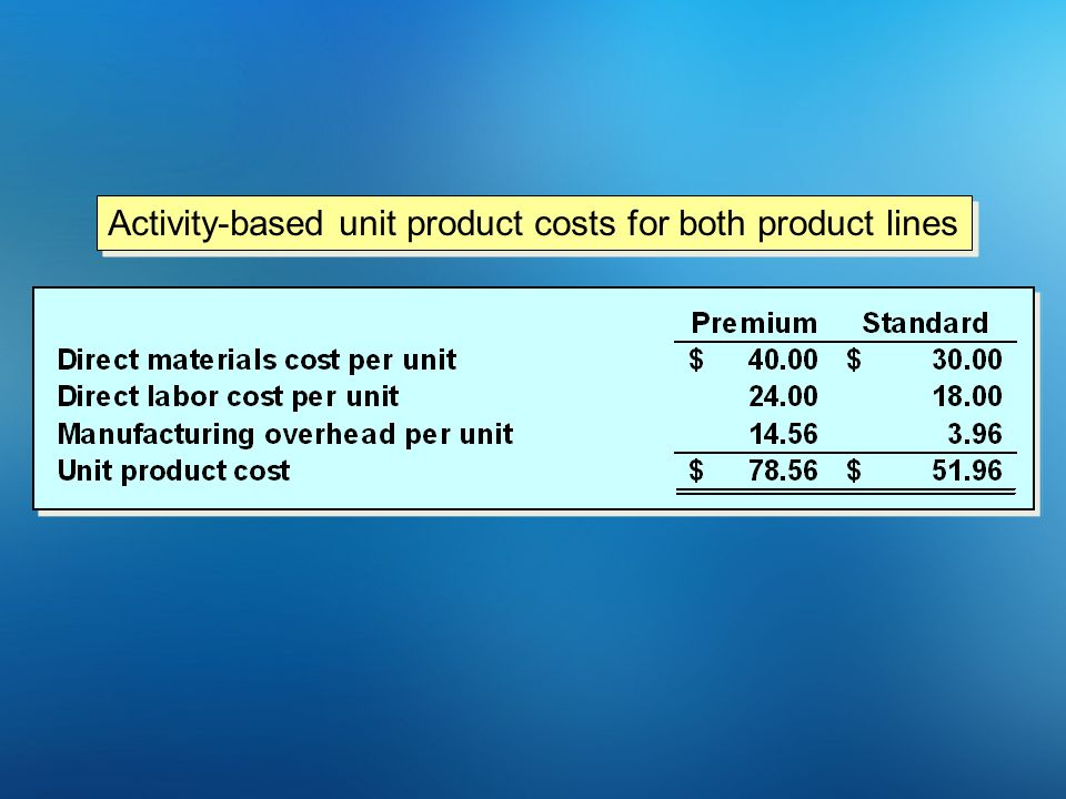 Activity-based unit product costs for both product lines