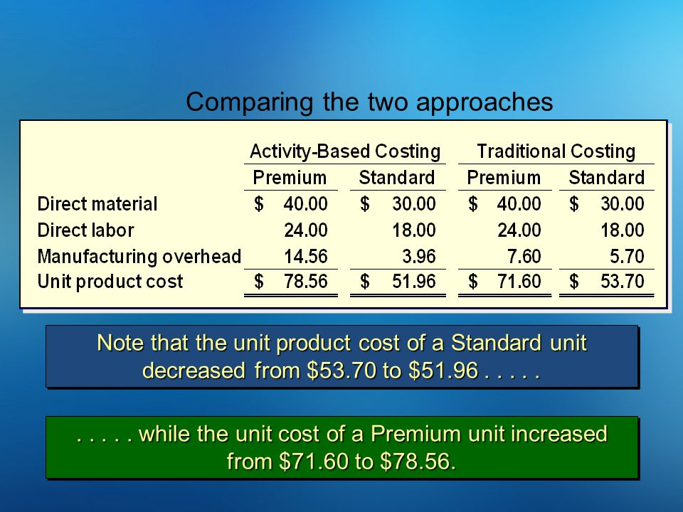 Note that the unit product cost of a Standard unit decreased from $53.70 to $51.96.......... while the unit cost of a Premium unit increased from $71.