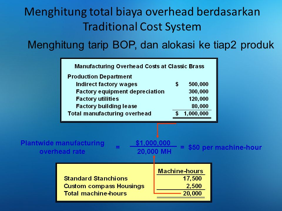 Menghitung total biaya overhead berdasarkan Traditional Cost System Plantwide manufacturing overhead rate $1,000,000 20,000 MH = $50 per machine-hour=
