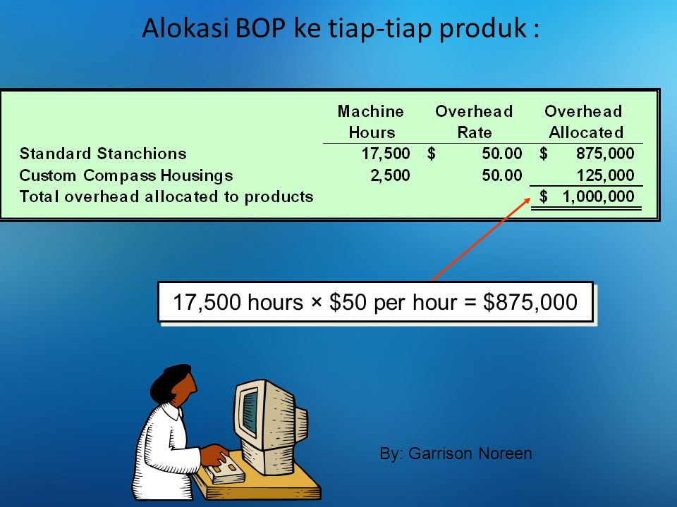 Alokasi BOP ke tiap-tiap produk : 17,500 hours × $50 per hour = $875,000 By: Garrison Noreen