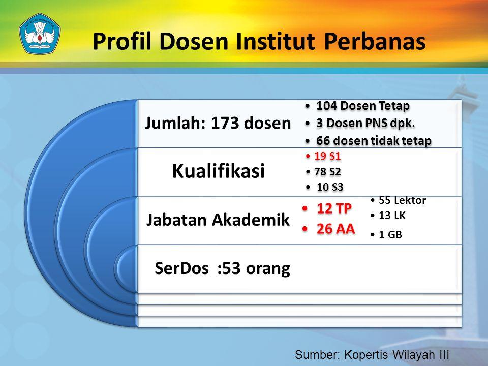 Profil Dosen Institut Perbanas Jumlah: 173 dosen Kualifikasi Jabatan Akademik SerDos :53 orang 104 Dosen Tetap 3 Dosen PNS dpk. 66 dosen tidak tetap 1