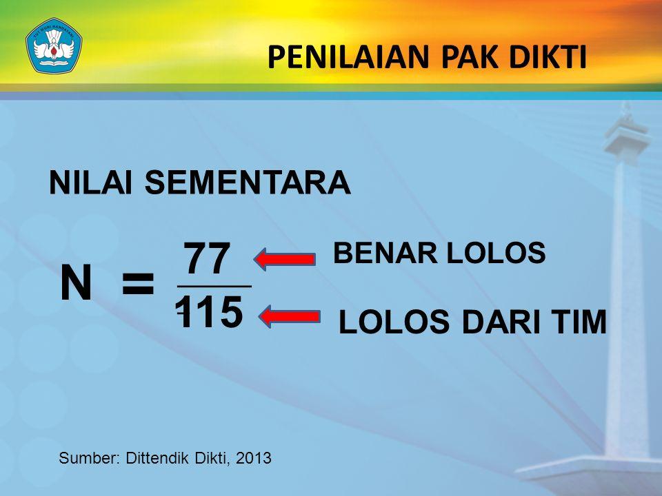 PENILAIAN PAK DIKTI NILAI SEMENTARA N = 77 ______ _ 115 BENAR LOLOS LOLOS DARI TIM Sumber: Dittendik Dikti, 2013
