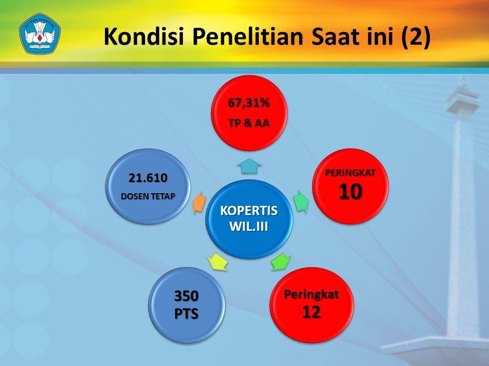 Kondisi Penelitian Saat ini (2) KOPERTIS WIL.III 67,31% TP & AA PERINGKAT 10 Peringkat 12 350 PTS 21.610 DOSEN TETAP