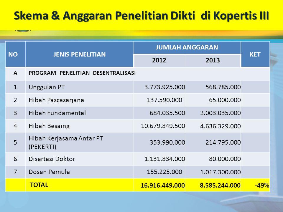 Skema & Anggaran Penelitian Dikti di Kopertis III NOJENIS PENELITIAN JUMLAH ANGGARAN KET 20122013 APROGRAM PENELITIAN DESENTRALISASI 1Unggulan PT3.773
