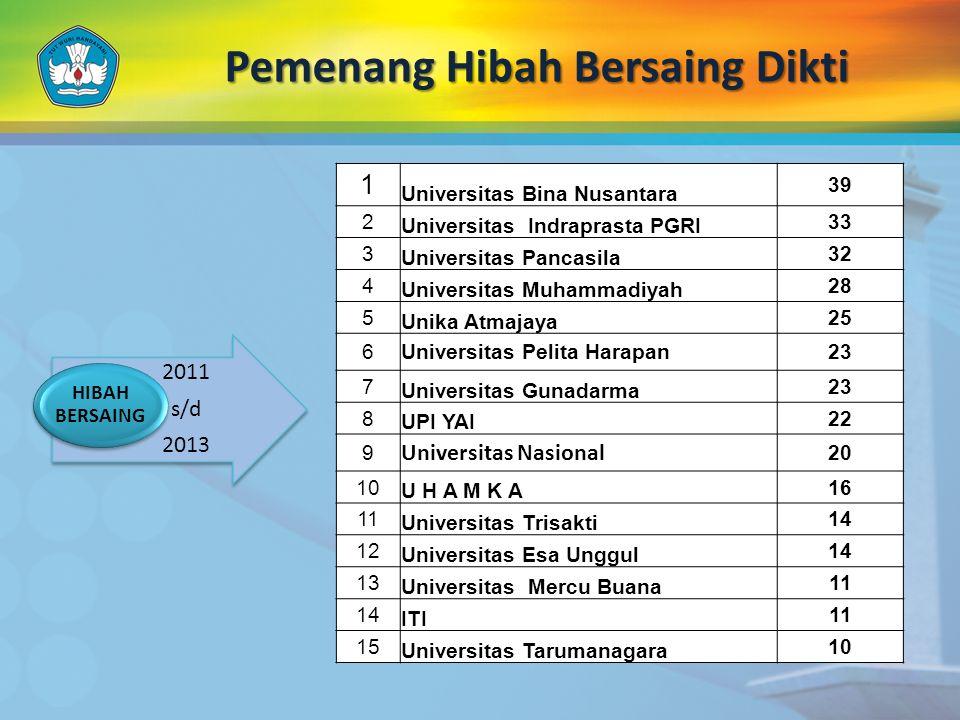 Pemenang Hibah Bersaing Dikti 1 Universitas Bina Nusantara 39 2 Universitas Indraprasta PGRI 33 3 Universitas Pancasila 32 4 Universitas Muhammadiyah