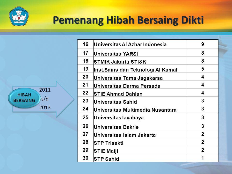 Pemenang Hibah Bersaing Dikti 16 Universitas Al Azhar Indonesia 9 17 Universitas YARSI 8 18 STMIK Jakarta STI&K 8 19 Inst.Sains dan Teknologi Al Kamal