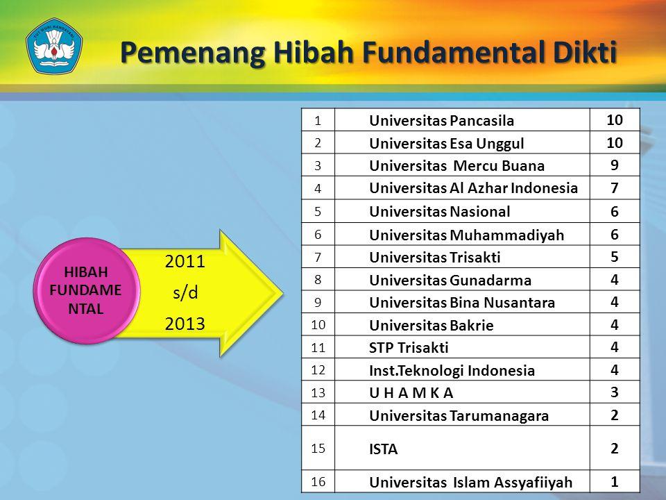 Pemenang Hibah Fundamental Dikti 2011 s/d 2013 HIBAH FUNDAME NTAL 1 Universitas Pancasila10 2 Universitas Esa Unggul10 3 Universitas Mercu Buana9 4 Un