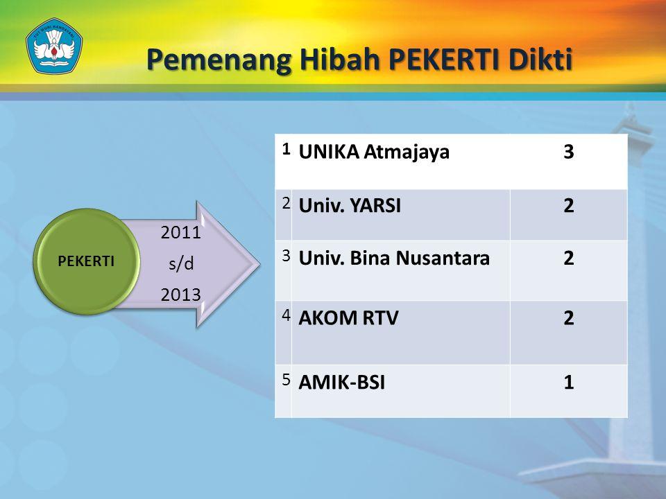 Pemenang Hibah PEKERTI Dikti 2011 s/d 2013 PEKERTI 1 UNIKA Atmajaya3 2 Univ. YARSI2 3 Univ. Bina Nusantara2 4 AKOM RTV2 5 AMIK-BSI1