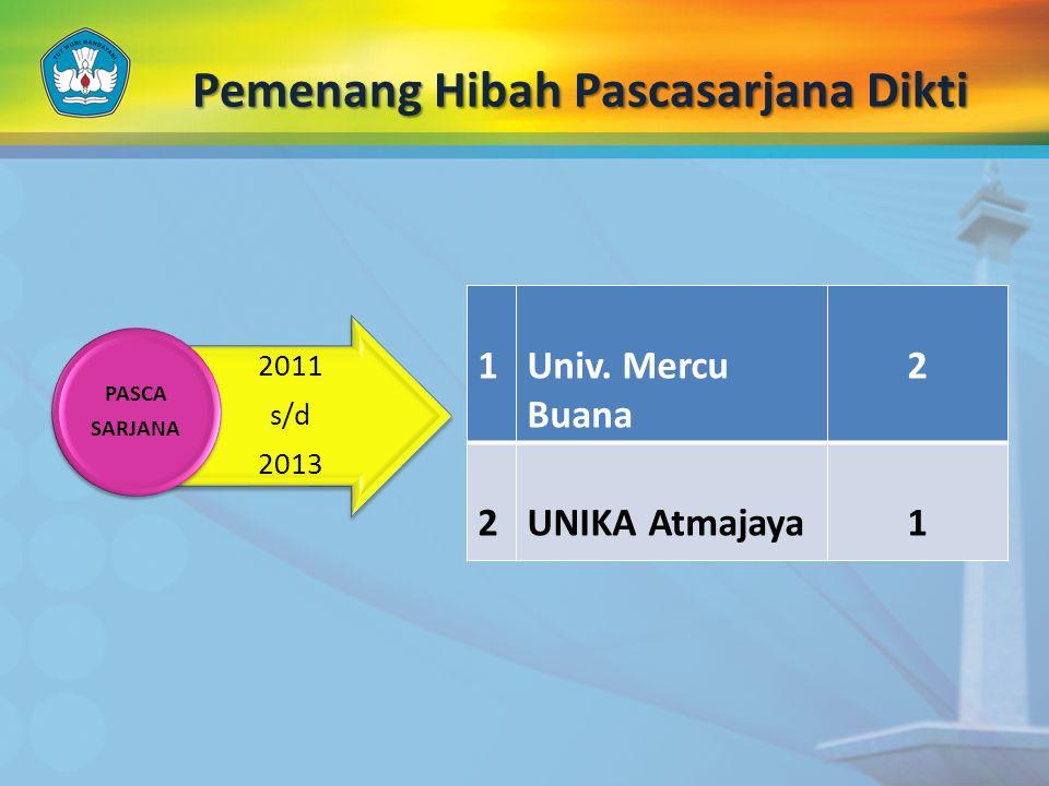 Pemenang Hibah Pascasarjana Dikti 2011 s/d 2013 PASCA SARJANA 1Univ. Mercu Buana 2 2UNIKA Atmajaya1