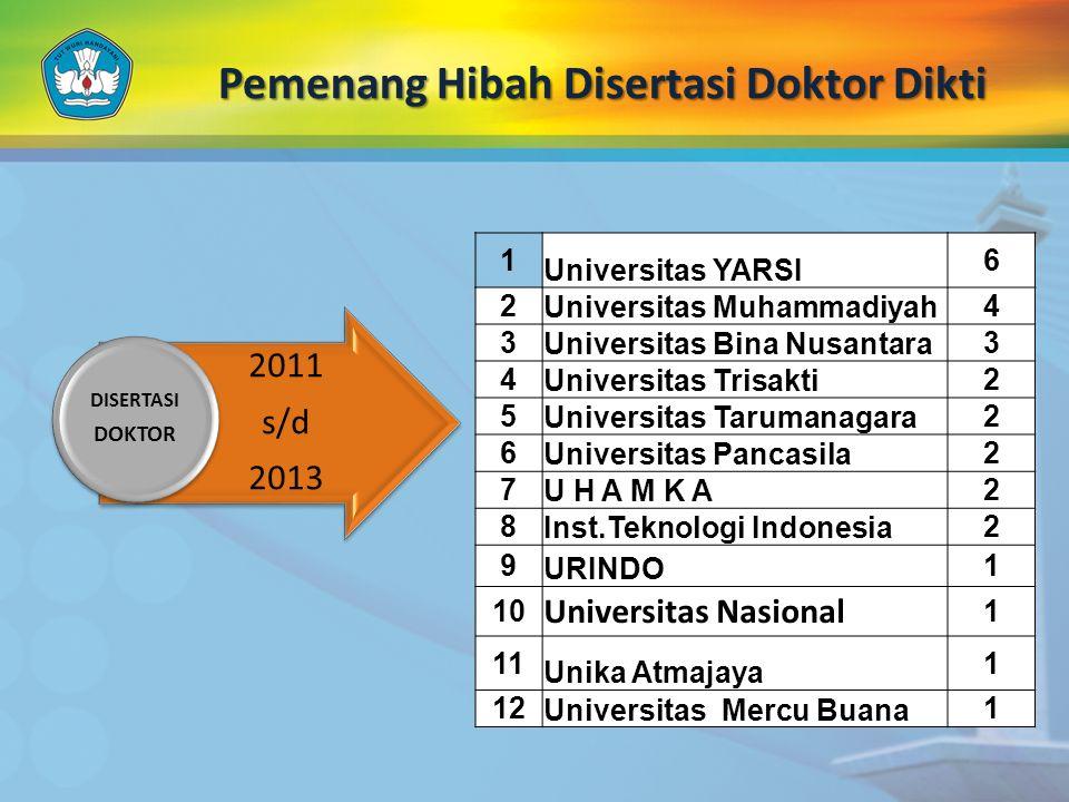 Pemenang Hibah Disertasi Doktor Dikti 2011 s/d 2013 DISERTASI DOKTOR 1 Universitas YARSI 6 2 Universitas Muhammadiyah 4 3 Universitas Bina Nusantara 3