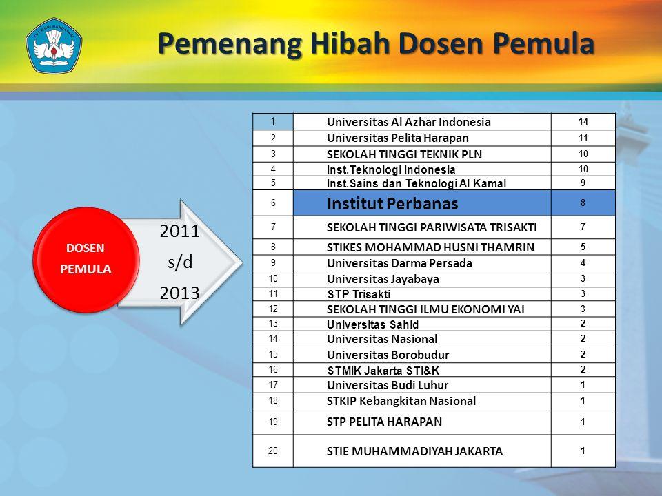 Pemenang Hibah Dosen Pemula 2011 s/d 2013 DOSEN PEMULA 1 Universitas Al Azhar Indonesia 14 2 Universitas Pelita Harapan 11 3 SEKOLAH TINGGI TEKNIK PLN