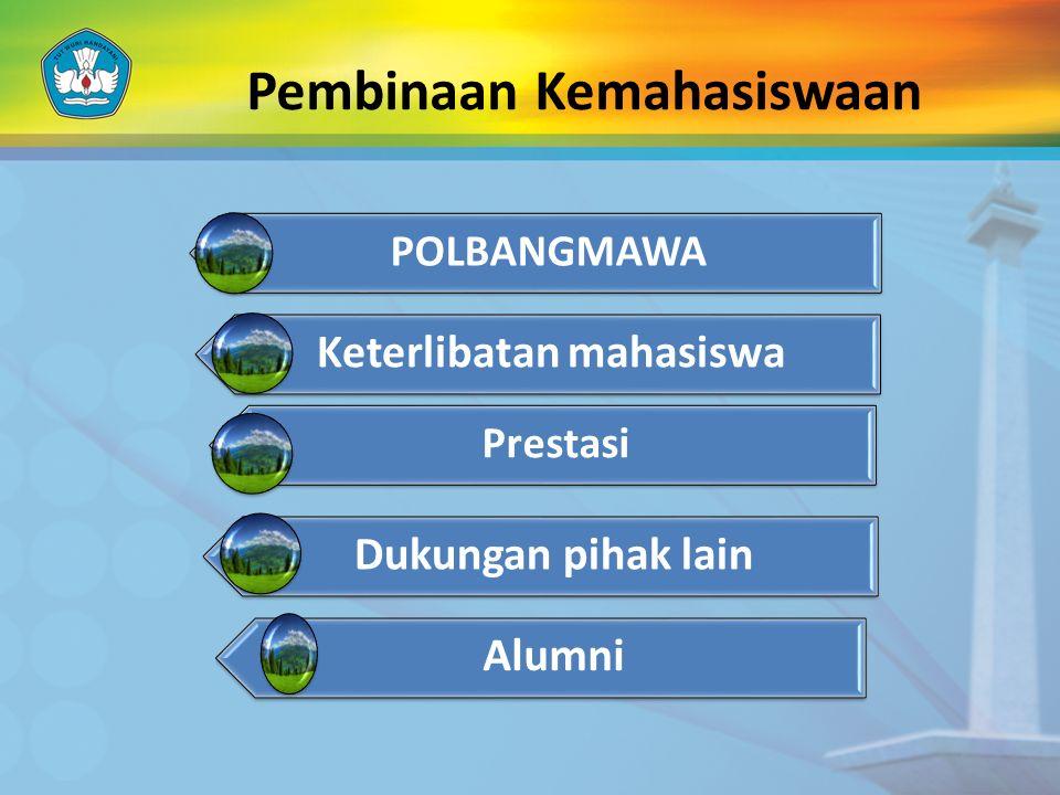 POLBANGMAWA Keterlibatan mahasiswa Prestasi Dukungan pihak lain Alumni Pembinaan Kemahasiswaan