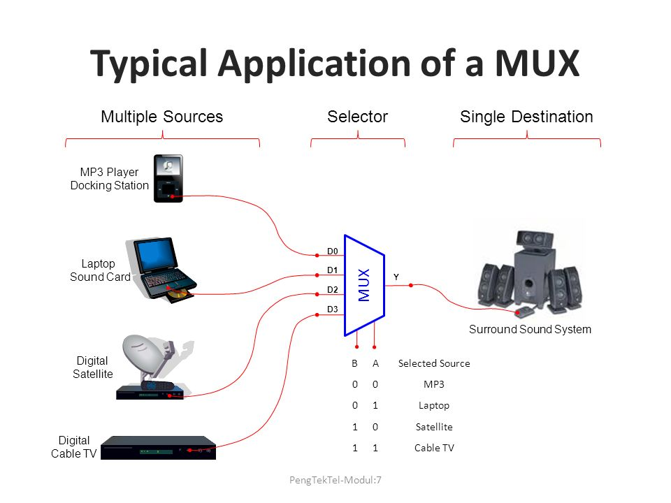 Typical Application of a MUX MP3 Player Docking Station Laptop Sound Card Digital Satellite Digital Cable TV Surround Sound System MUX D0 D1 D2 D3 Y B