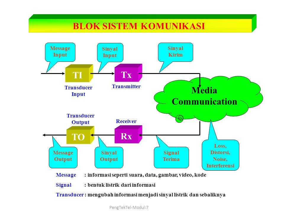 BLOK SISTEM KOMUNIKASI TI Tx Rx TO Media Communication Transducer Input Transducer Output Transmitter Receiver Message Input Sinyal Input Message Outp