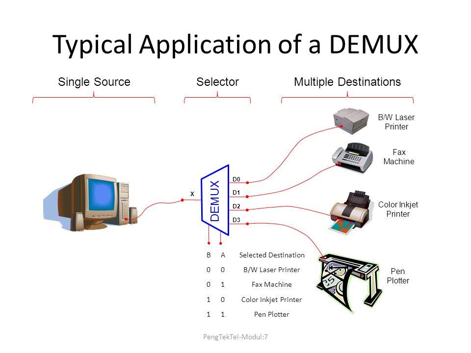 Typical Application of a DEMUX Single SourceMultiple DestinationsSelector D0 D1 D2 D3 X DEMUX BASelected Destination 00B/W Laser Printer 01Fax Machine 10Color Inkjet Printer 11Pen Plotter B/W Laser Printer Color Inkjet Printer Pen Plotter Fax Machine PengTekTel-Modul:7