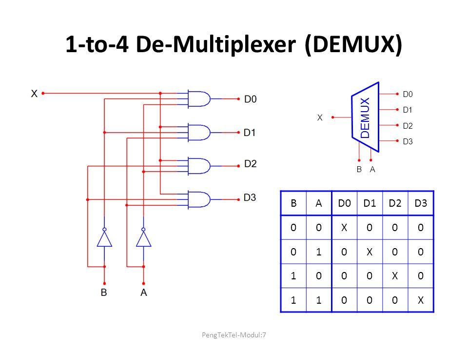 1-to-4 De-Multiplexer (DEMUX) BAD0D1D2D3 00X000 010X00 1000X0 11000X D0 D1 D2 D3 X B A DEMUX PengTekTel-Modul:7