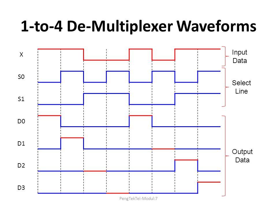 1-to-4 De-Multiplexer Waveforms X S0 S1 D0 D1 D2 D3 Output Data Select Line Input Data PengTekTel-Modul:7