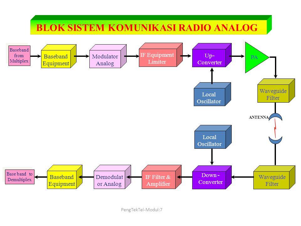 BLOK SISTEM KOMUNIKASI RADIO ANALOG Baseband from Multiplex Baseband Equipment Modulator Analog IF Equipment Limiter Up- Converter PA Local Oscillator