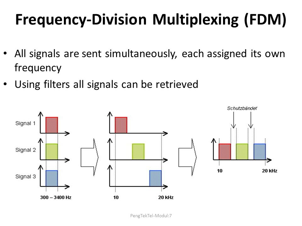 Frequency-Division Multiplexing (FDM) All signals are sent simultaneously, each assigned its own frequency Using filters all signals can be retrieved PengTekTel-Modul:7
