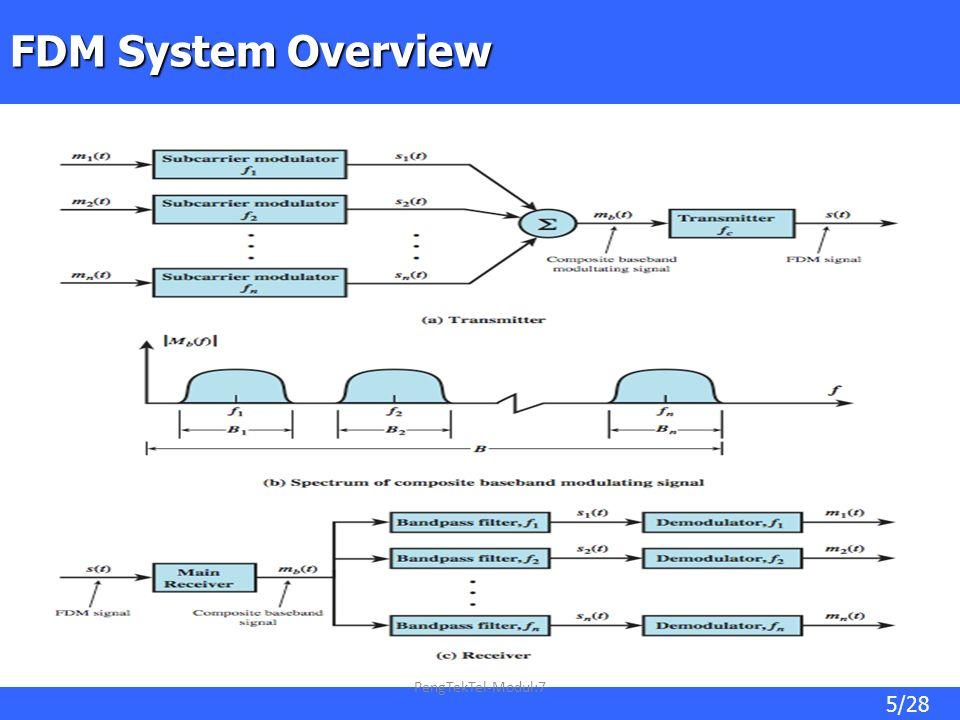 5/28 FDM System Overview PengTekTel-Modul:7