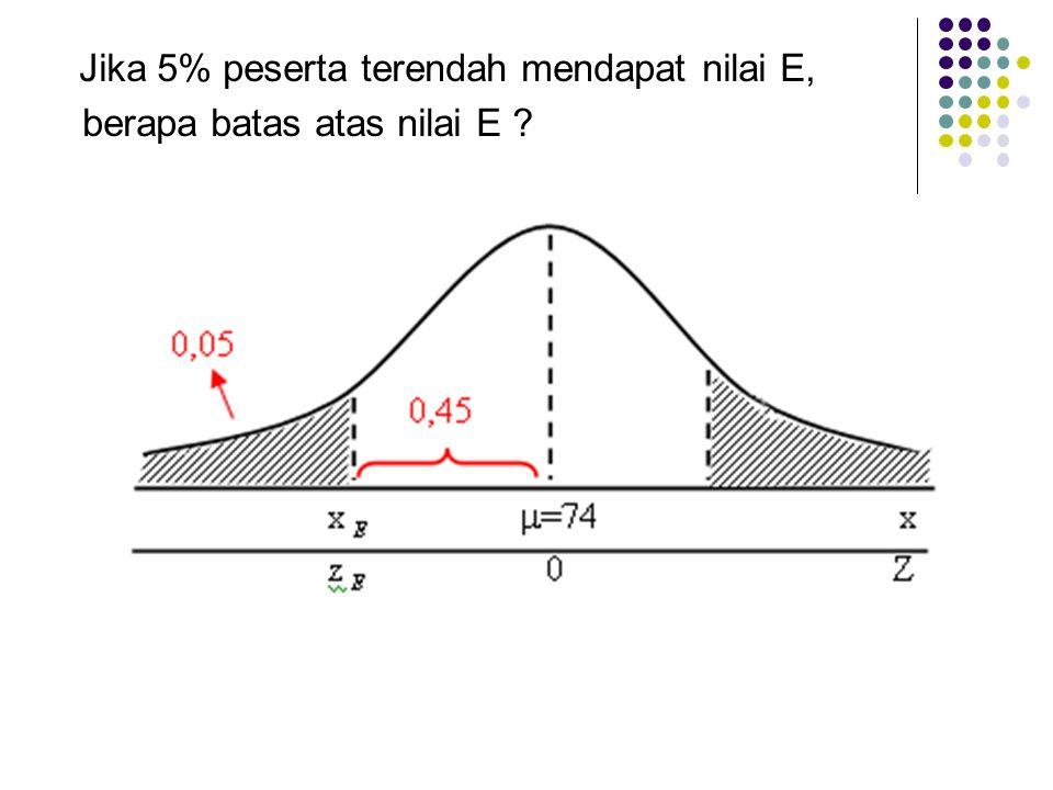 Jika 5% peserta terendah mendapat nilai E, berapa batas atas nilai E ?