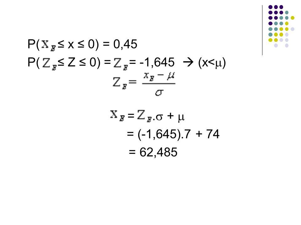 P( ≤ x ≤ 0) = 0,45 P( ≤ Z ≤ 0) = = -1,645  (x<  ) =.  +  = (-1,645).7 + 74 = 62,485
