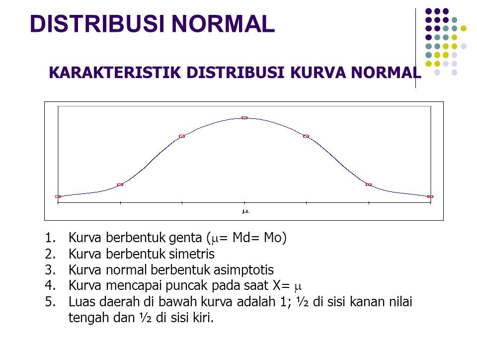 a) P(x=8) = Luas kurva normal antara x1 = 7,5 dan x2 = 8,5 Z1 = = -0,83  A = 0,2967 Z2 = = -0,50  B = 0,1915 P(x=8) = A – B = 0,2967 – 0,1915= 0,1052