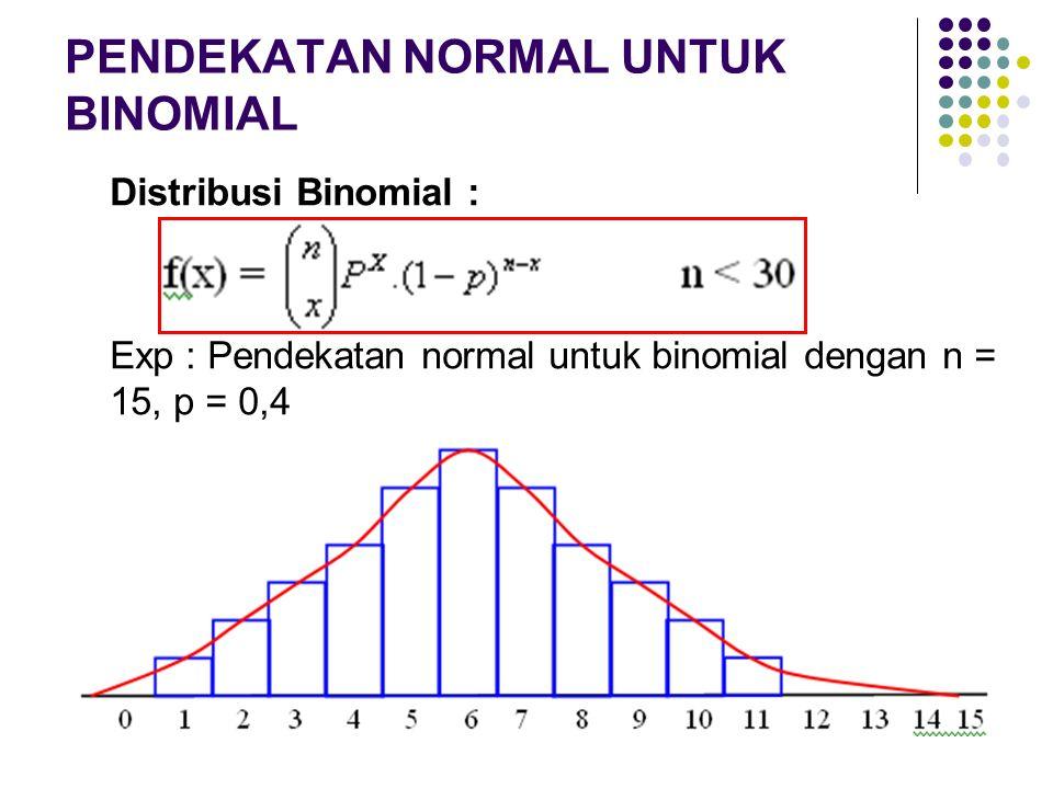 Distribusi Binomial : Exp : Pendekatan normal untuk binomial dengan n = 15, p = 0,4 PENDEKATAN NORMAL UNTUK BINOMIAL