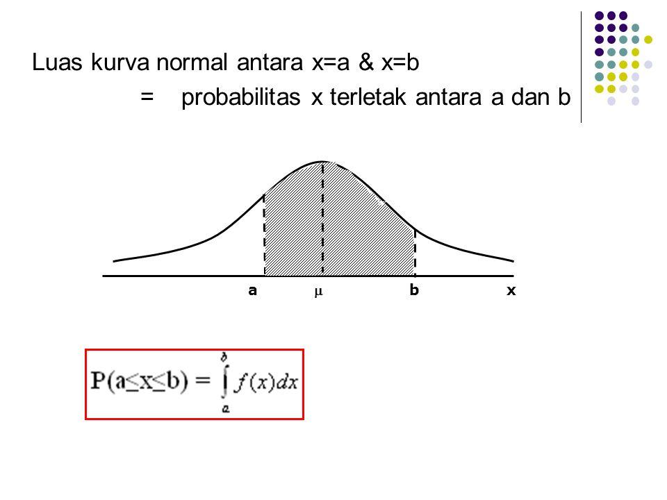Luas kurva normal antara x=a & x=b = probabilitas x terletak antara a dan b a  b x