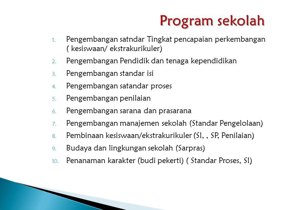 1. Pengembangan satndar Tingkat pencapaian perkembangan ( kesiswaan/ ekstrakurikuler) 2. Pengembangan Pendidik dan tenaga kependidikan 3. Pengembangan