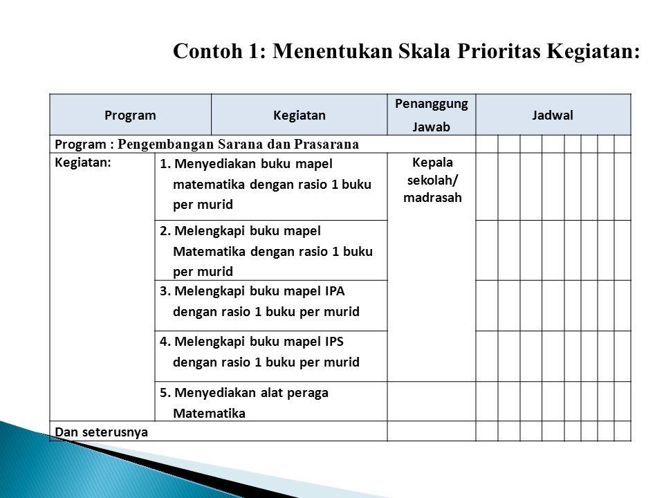ProgramKegiatan Penanggung Jawab Jadwal Program : Pengembangan Sarana dan Prasarana Kegiatan: 1. Menyediakan buku mapel matematika dengan rasio 1 buku