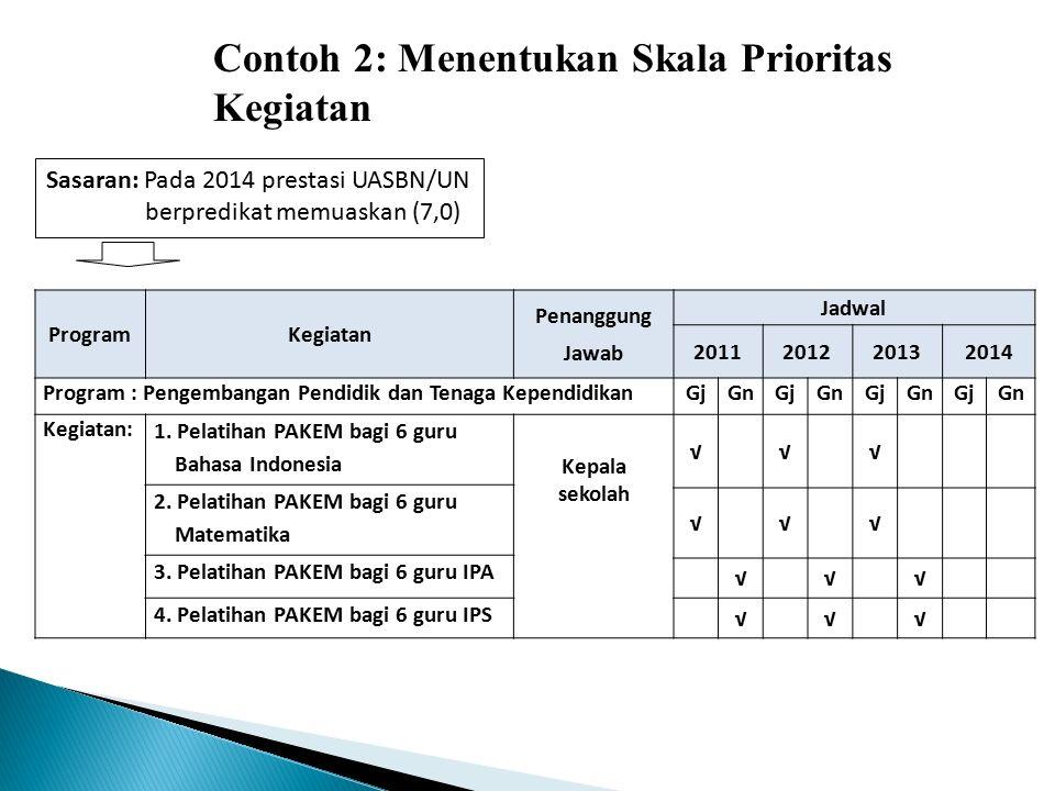 ProgramKegiatan Penanggung Jawab Jadwal 2011201220132014 Program : Pengembangan Pendidik dan Tenaga KependidikanGjGnGjGnGjGnGjGn Kegiatan: 1. Pelatiha