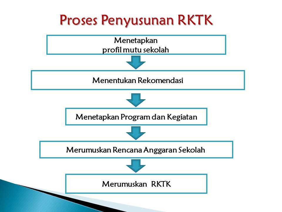Menetapkan profil mutu sekolah Menentukan Rekomendasi Menetapkan Program dan Kegiatan Merumuskan Rencana Anggaran Sekolah Merumuskan RKTK