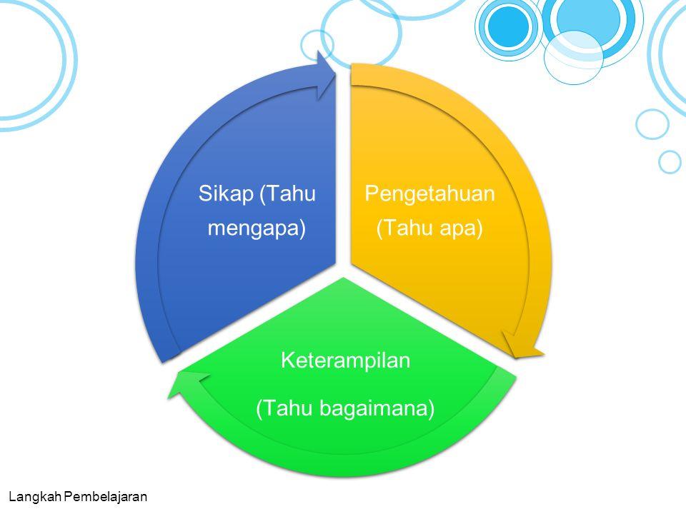 Pengetahuan (Tahu apa) Keterampilan (Tahu bagaimana) Sikap (Tahu mengapa) Langkah Pembelajaran